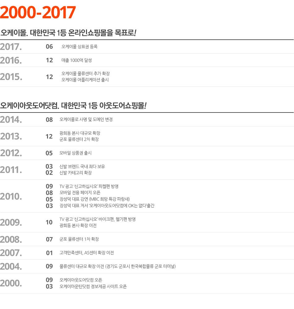 2000-2017년 오케이몰 연혁