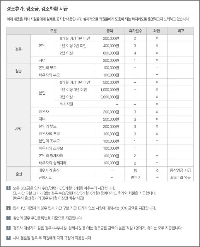 오케이몰의 경조휴가, 경조금, 경조화환 소개