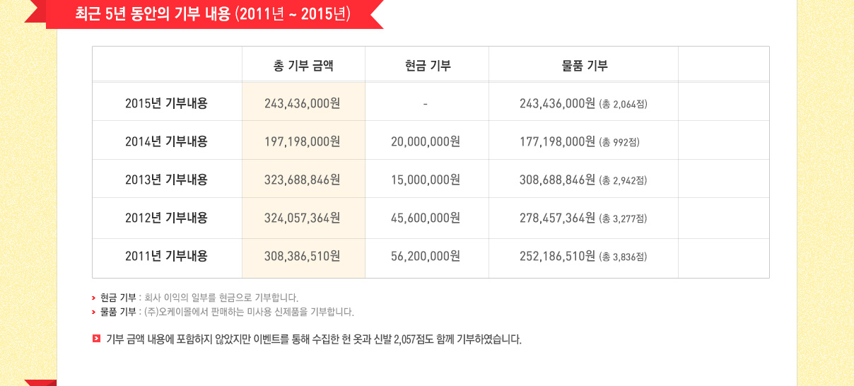 최근 5년 동안의 기부 내용 (20011년 ~ 2015년)